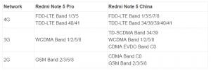 Xiaomi Redmi Note 5 Pro Vs Xiaomi Redmi Note 5